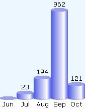 Statistiques du 6 octobre 2005